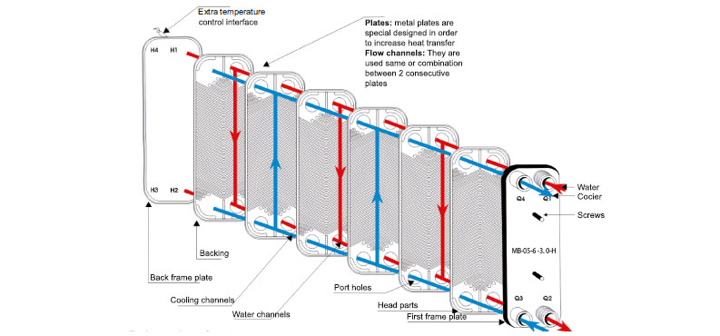 The Structure of Plate Heat Exchanger